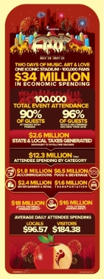 Insomniac's 2014 Electric Daisy Carnival New York Generated Nearly $34 Million for Local Economy